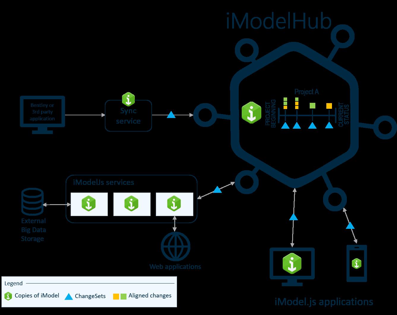 iModelHub - The Backbone for iModel js Applications - iModel js